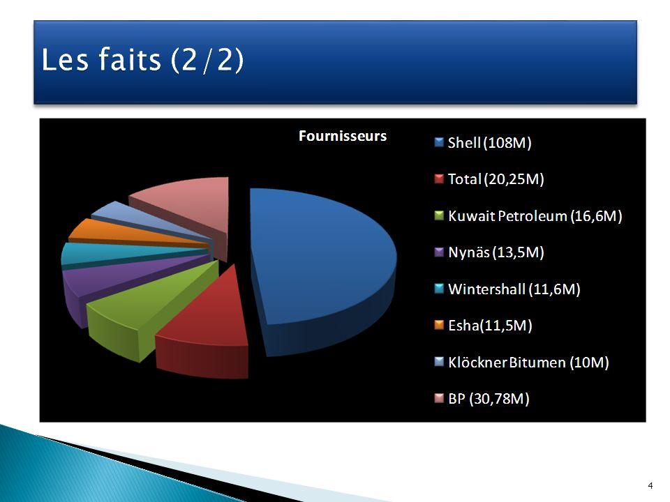 La Commission européenne a établi que huit fournisseurs de bitume et six acheteurs se sont mis daccord pour fixer en commun le prix brut de la totalité du bitume routier vendu aux Pays Bas Amende de 266, 717 millions deuros 4