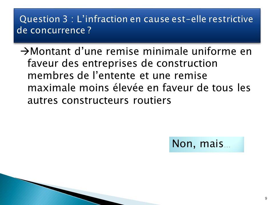 Montant dune remise minimale uniforme en faveur des entreprises de construction membres de lentente et une remise maximale moins élevée en faveur de tous les autres constructeurs routiers Non, mais … 9