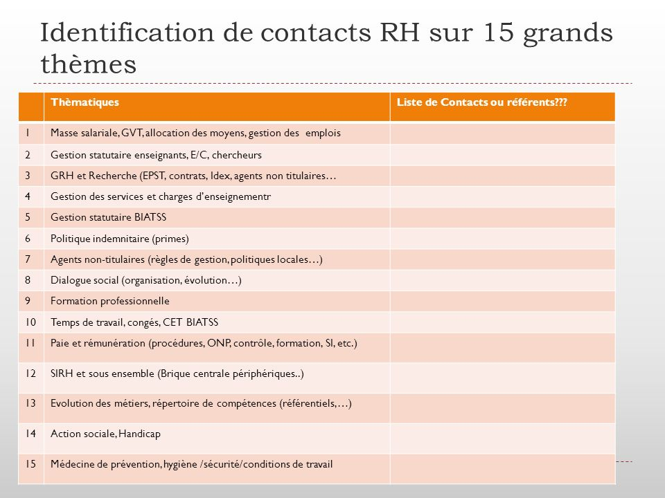 Identification de contacts RH sur 15 grands thèmes ThèmatiquesListe de Contacts ou référents??.
