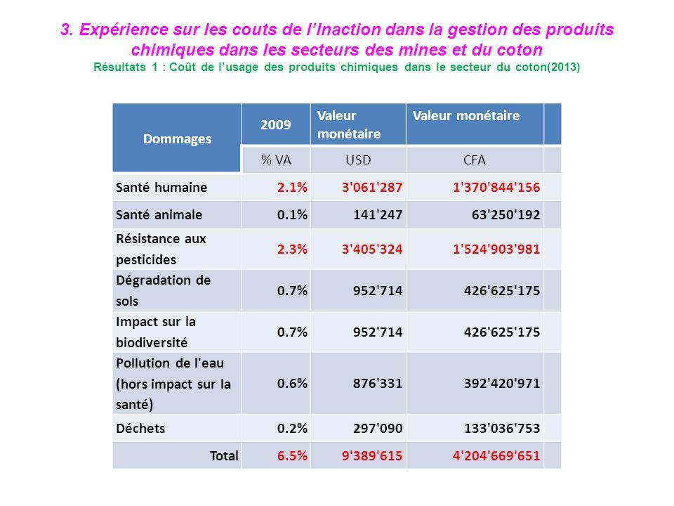 3. Expérience sur les couts de lInaction dans la gestion des produits chimiques dans les secteurs des mines et du coton Résultats 1 : Coût de lusage d
