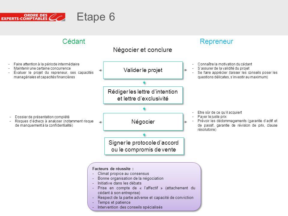14 Etape 6 Négocier Facteurs de réussite : -Climat propice au consensus -Bonne organisation de la négociation -Initiative dans les débats -Prise en co