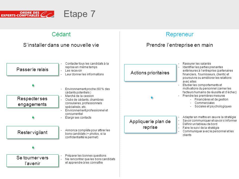 15 Etape 7 Passer le relais -Contacter tous les candidats à la reprise en même temps -Les recevoir -Leur donner les informations Se tourner vers laven