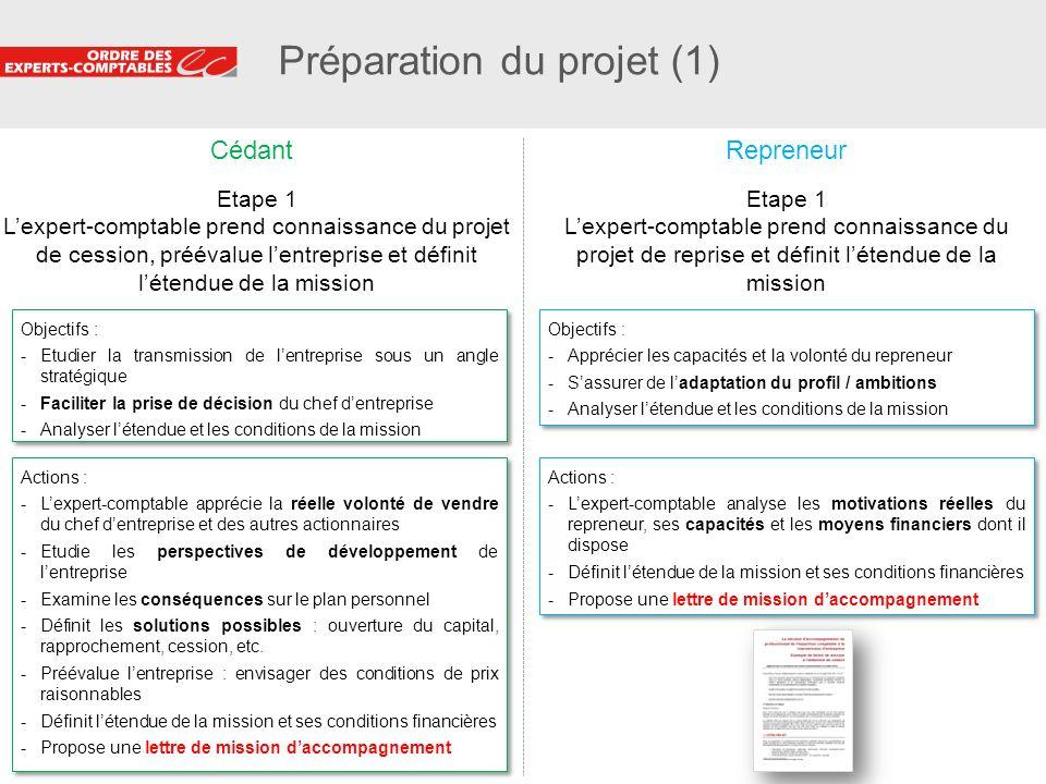20 Préparation du projet (1) Etape 1 Lexpert-comptable prend connaissance du projet de cession, préévalue lentreprise et définit létendue de la missio