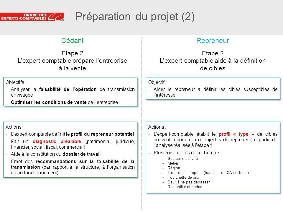 21 Préparation du projet (2) Objectifs : -Analyser la faisabilité de lopération de transmission envisagée -Optimiser les conditions de vente de lentre