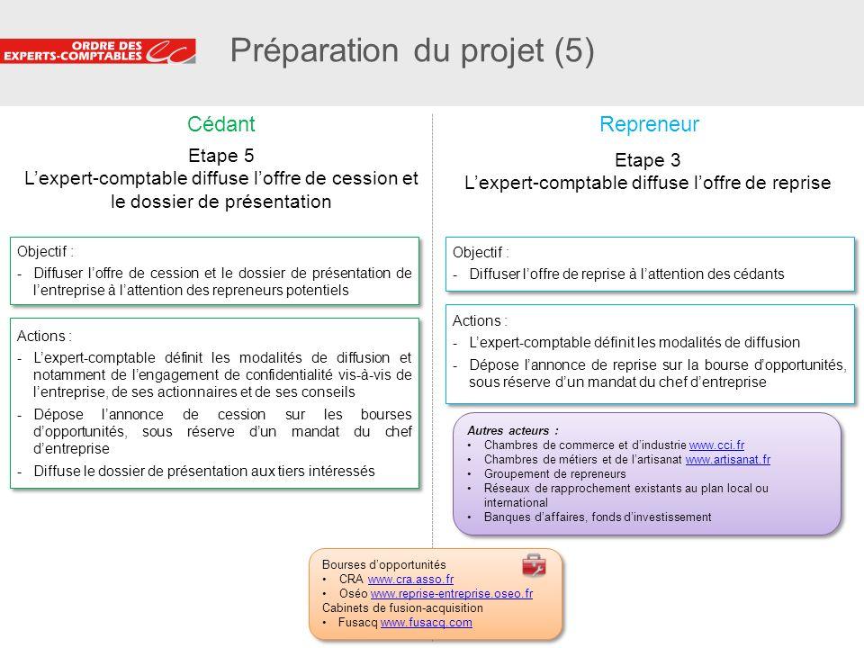 24 Préparation du projet (5) Objectif : -Diffuser loffre de cession et le dossier de présentation de lentreprise à lattention des repreneurs potentiel