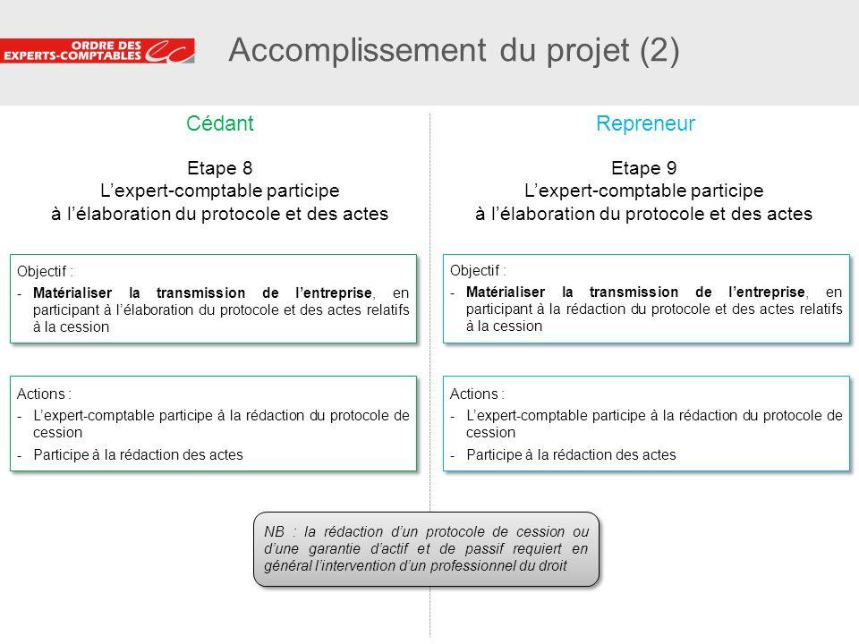 31 Accomplissement du projet (2) Etape 9 Lexpert-comptable participe à lélaboration du protocole et des actes Objectif : -Matérialiser la transmission