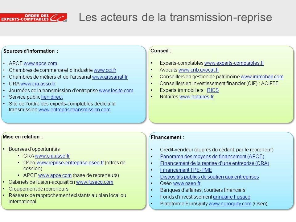 33 Les acteurs de la transmission-reprise Sources dinformation : APCE www.apce.comwww.apce.com Chambres de commerce et dindustrie www.cci.frwww.cci.fr