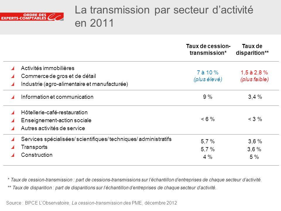 4 La transmission par secteur dactivité en 2011 Activités immobilières Commerce de gros et de détail Industrie (agro-alimentaire et manufacturée) Info