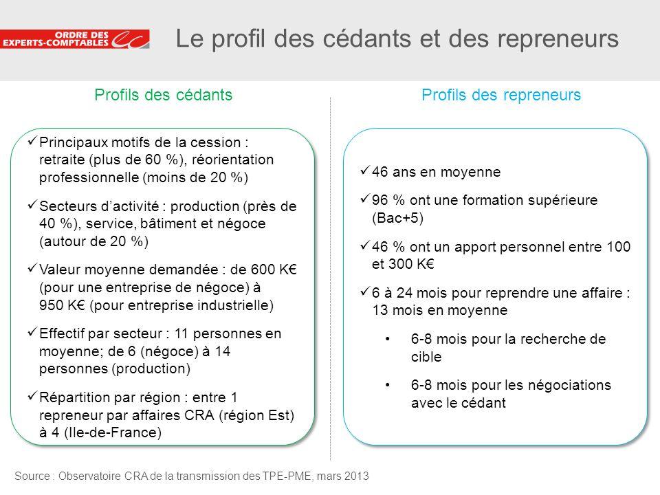 5 Le profil des cédants et des repreneurs Source : Observatoire CRA de la transmission des TPE-PME, mars 2013 Profils des cédantsProfils des repreneur