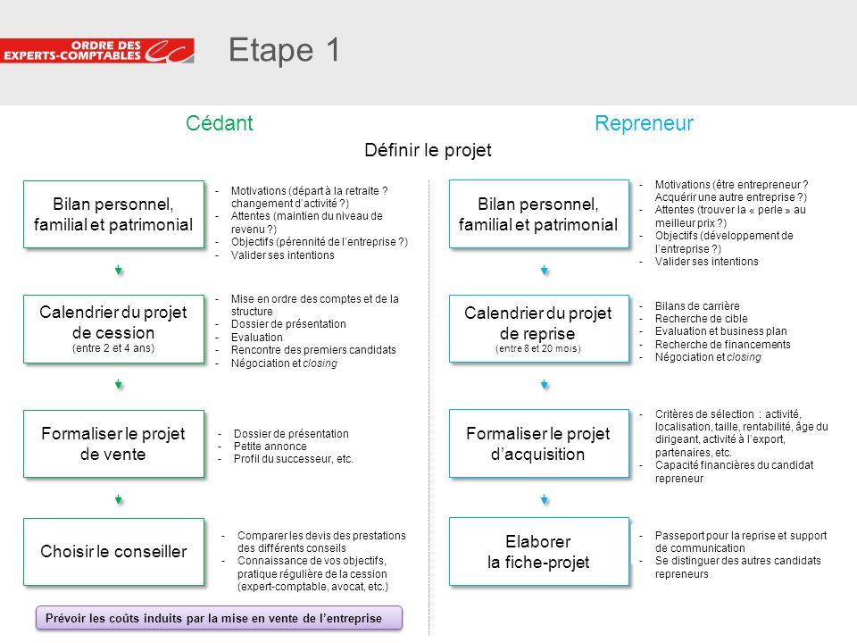 9 Etape 1 Définir le projet Bilan personnel, familial et patrimonial -Motivations (départ à la retraite ? changement dactivité ?) -Attentes (maintien