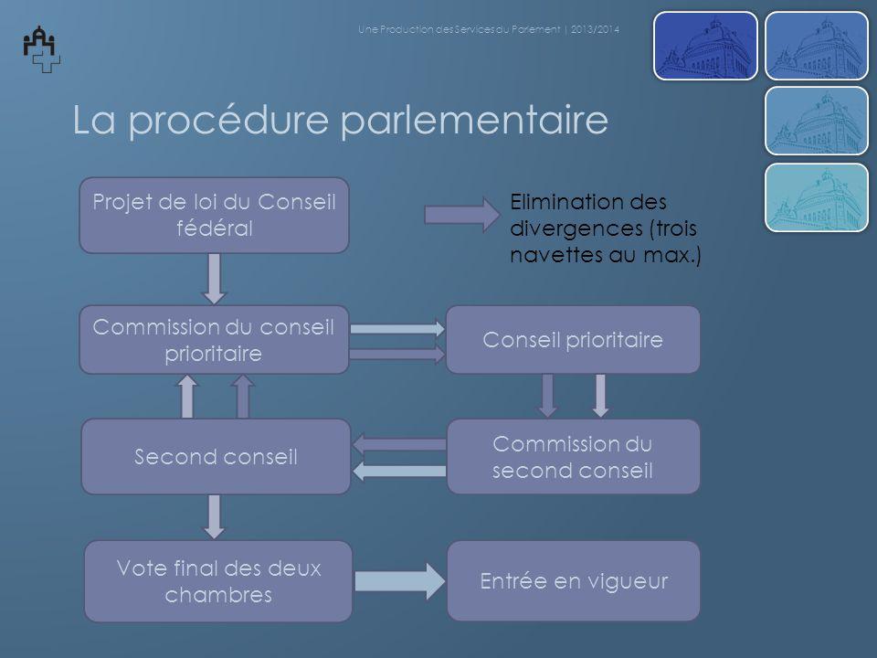 La procédure parlementaire Projet de loi du Conseil fédéral Commission du conseil prioritaire Vote final des deux chambres Entrée en vigueur Conseil p