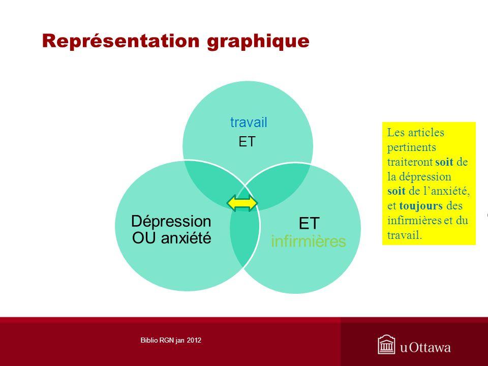 Représentation graphique travail ET ET infirmières Dépression OU anxiété Les articles pertinents traiteront soit de la dépression soit de lanxiété, et
