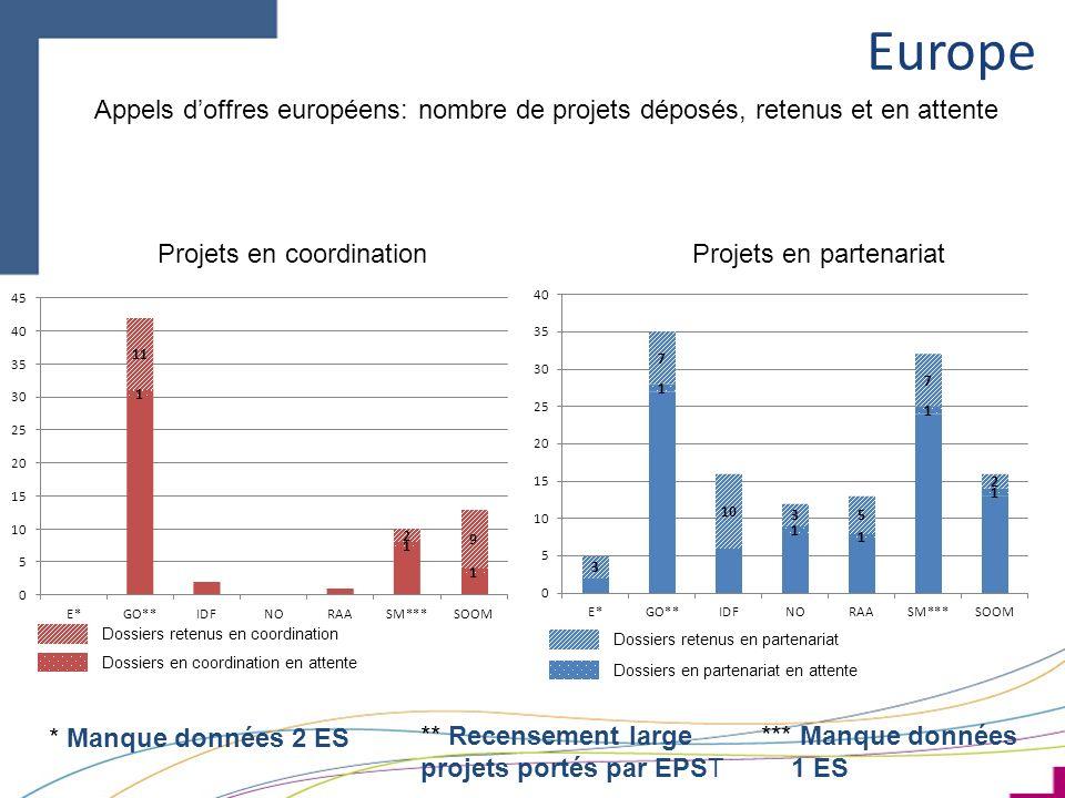 Europe Dossiers retenus en coordination Appels doffres européens: nombre de projets déposés, retenus et en attente Dossiers en coordination en attente