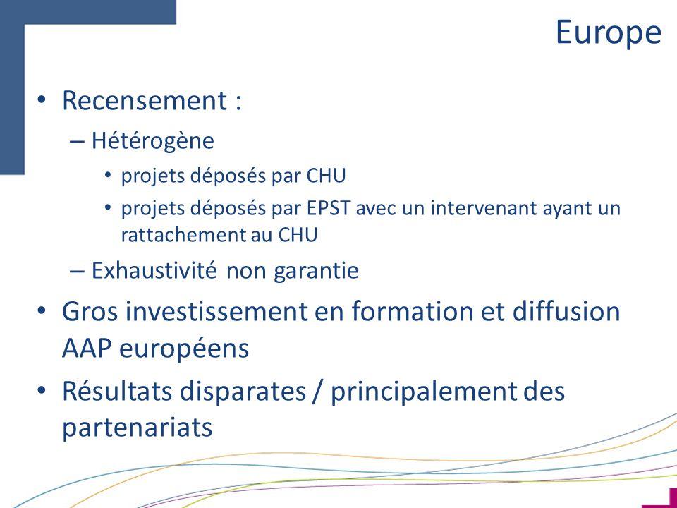 Europe Recensement : – Hétérogène projets déposés par CHU projets déposés par EPST avec un intervenant ayant un rattachement au CHU – Exhaustivité non garantie Gros investissement en formation et diffusion AAP européens Résultats disparates / principalement des partenariats