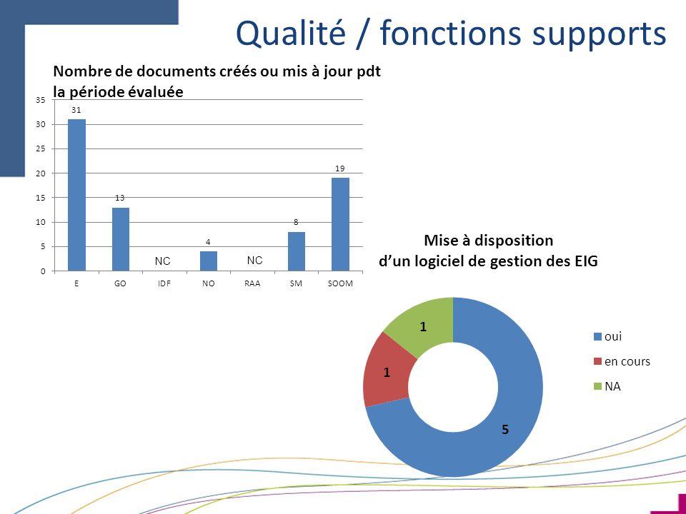 Qualité / fonctions supports NC Nombre de documents créés ou mis à jour pdt la période évaluée