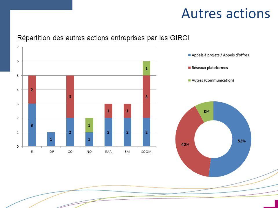 Autres actions Répartition des autres actions entreprises par les GIRCI