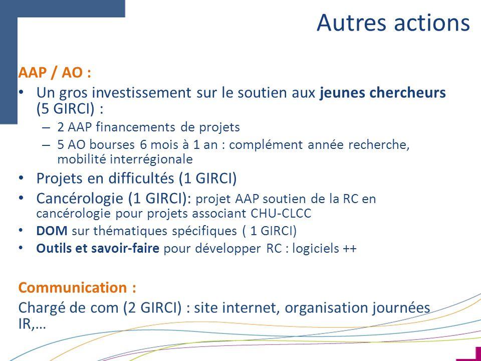 Autres actions AAP / AO : Un gros investissement sur le soutien aux jeunes chercheurs (5 GIRCI) : – 2 AAP financements de projets – 5 AO bourses 6 mois à 1 an : complément année recherche, mobilité interrégionale Projets en difficultés (1 GIRCI) Cancérologie (1 GIRCI): projet AAP soutien de la RC en cancérologie pour projets associant CHU-CLCC DOM sur thématiques spécifiques ( 1 GIRCI) Outils et savoir-faire pour développer RC : logiciels ++ Communication : Chargé de com (2 GIRCI) : site internet, organisation journées IR,…