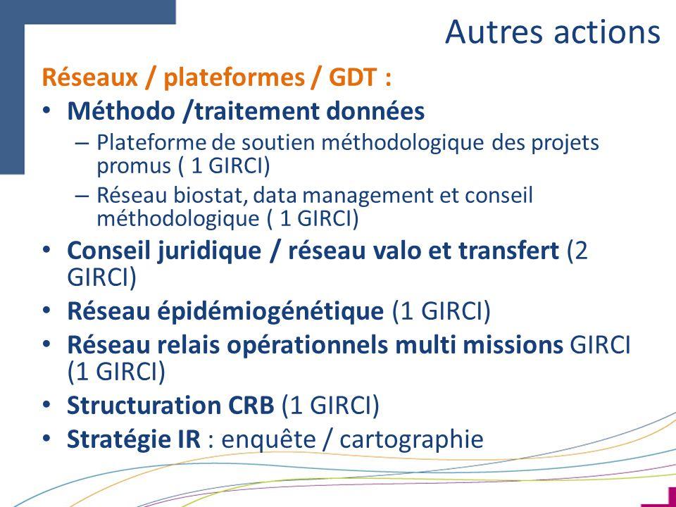 Autres actions Réseaux / plateformes / GDT : Méthodo /traitement données – Plateforme de soutien méthodologique des projets promus ( 1 GIRCI) – Réseau biostat, data management et conseil méthodologique ( 1 GIRCI) Conseil juridique / réseau valo et transfert (2 GIRCI) Réseau épidémiogénétique (1 GIRCI) Réseau relais opérationnels multi missions GIRCI (1 GIRCI) Structuration CRB (1 GIRCI) Stratégie IR : enquête / cartographie