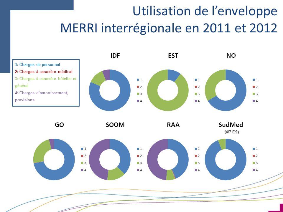 Utilisation de lenveloppe MERRI interrégionale en 2011 et 2012 1: Charges de personnel 2: Charges à caractère médical 3: Charges à caractère hôtelier et général 4: Charges damortissement, provisions (4/7 ES)