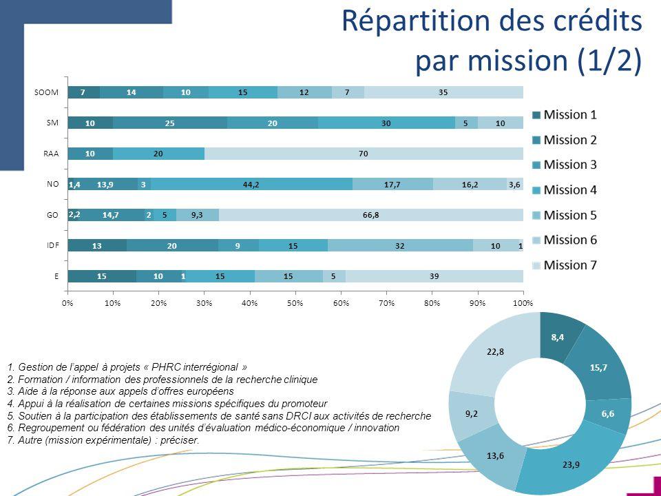 Répartition des crédits par mission (1/2) 1. Gestion de lappel à projets « PHRC interrégional » 2. Formation / information des professionnels de la re