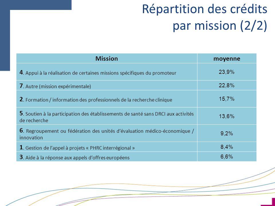 Répartition des crédits par mission (2/2) Missionmoyenne 4. Appui à la réalisation de certaines missions spécifiques du promoteur 23,9% 7. Autre (miss