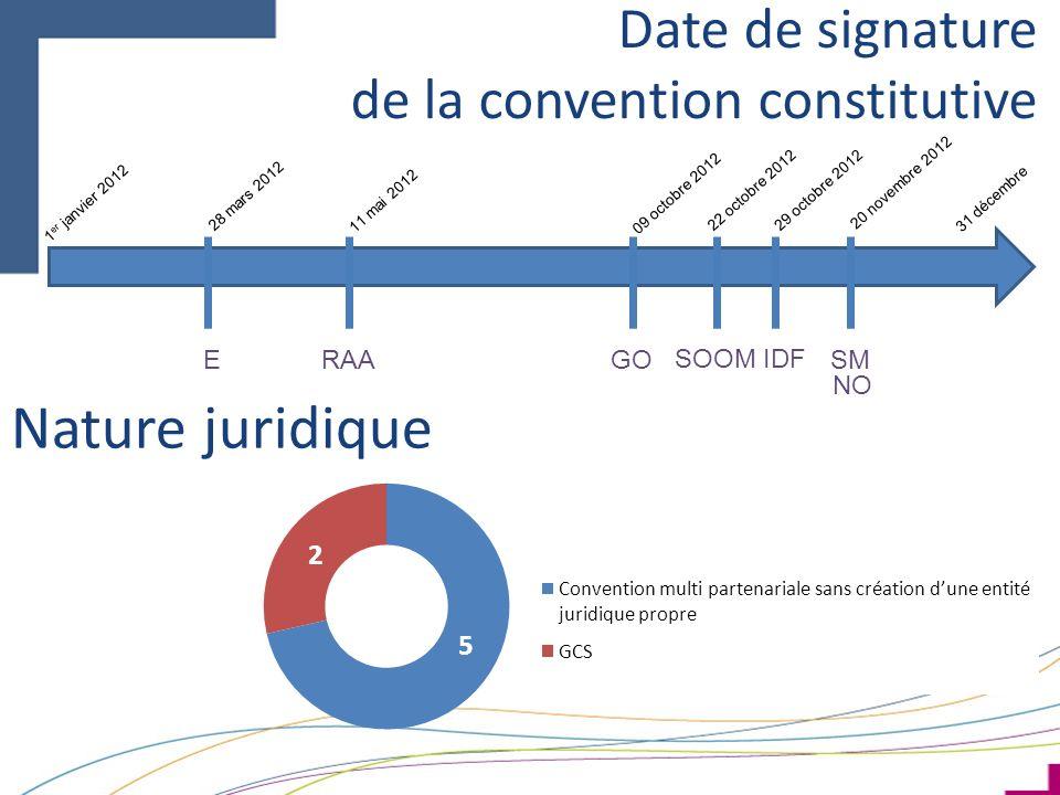 Date de signature de la convention constitutive 1 er janvier 2012 11 mai 2012 09 octobre 2012 22 octobre 201229 octobre 2012 28 mars 2012 20 novembre