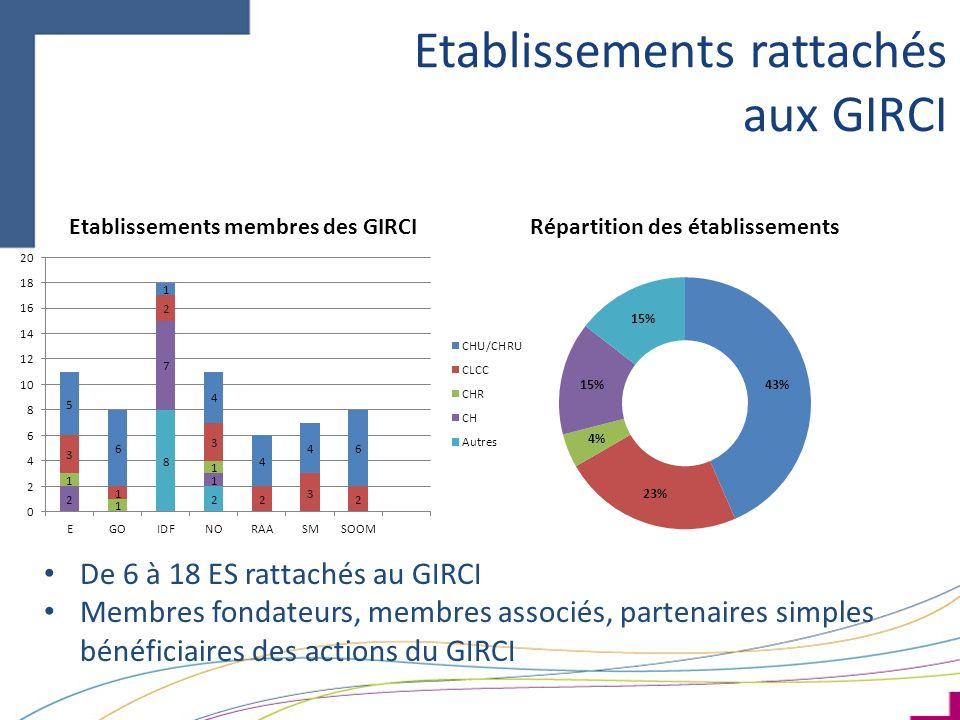 Etablissements rattachés aux GIRCI De 6 à 18 ES rattachés au GIRCI Membres fondateurs, membres associés, partenaires simples bénéficiaires des actions du GIRCI