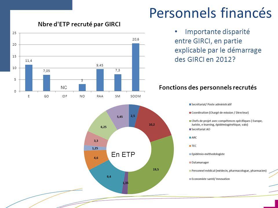 Personnels financés Fonctions des personnels recrutés NC Importante disparité entre GIRCI, en partie explicable par le démarrage des GIRCI en 2012.