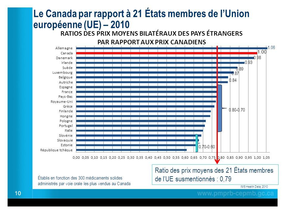Le Canada par rapport à 21 États membres de lUnion européenne (UE) – 2010 10 IMS Health Data, 2010 Ratio des prix moyens des 21 États membres de lUE susmentionnés : 0,79 1.06 Établis en fonction des 300 médicaments solides administrés par voie orale les plus vendus au Canada