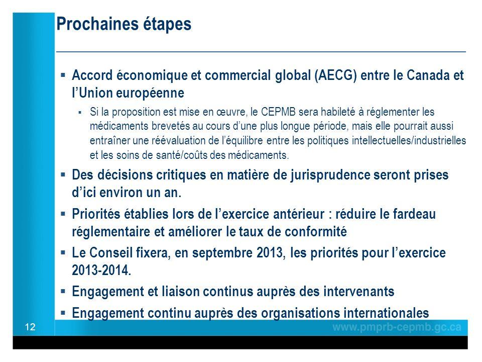 Prochaines étapes ________________________________________________ Accord économique et commercial global (AECG) entre le Canada et lUnion européenne Si la proposition est mise en œuvre, le CEPMB sera habileté à réglementer les médicaments brevetés au cours dune plus longue période, mais elle pourrait aussi entraîner une réévaluation de léquilibre entre les politiques intellectuelles/industrielles et les soins de santé/coûts des médicaments.