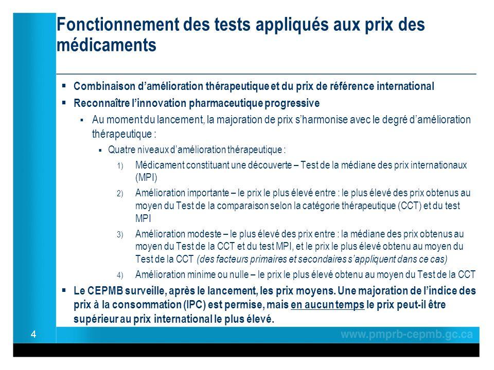 Fonctionnement des tests appliqués aux prix des médicaments ________________________________________________ Combinaison damélioration thérapeutique et du prix de référence international Reconnaître linnovation pharmaceutique progressive Au moment du lancement, la majoration de prix sharmonise avec le degré damélioration thérapeutique : Quatre niveaux damélioration thérapeutique : 1) Médicament constituant une découverte – Test de la médiane des prix internationaux (MPI) 2) Amélioration importante – le prix le plus élevé entre : le plus élevé des prix obtenus au moyen du Test de la comparaison selon la catégorie thérapeutique (CCT) et du test MPI 3) Amélioration modeste – le plus élevé des prix entre : la médiane des prix obtenus au moyen du Test de la CCT et du test MPI, et le prix le plus élevé obtenu au moyen du Test de la CCT (des facteurs primaires et secondaires sappliquent dans ce cas) 4) Amélioration minime ou nulle – le prix le plus élevé obtenu au moyen du Test de la CCT Le CEPMB surveille, après le lancement, les prix moyens.