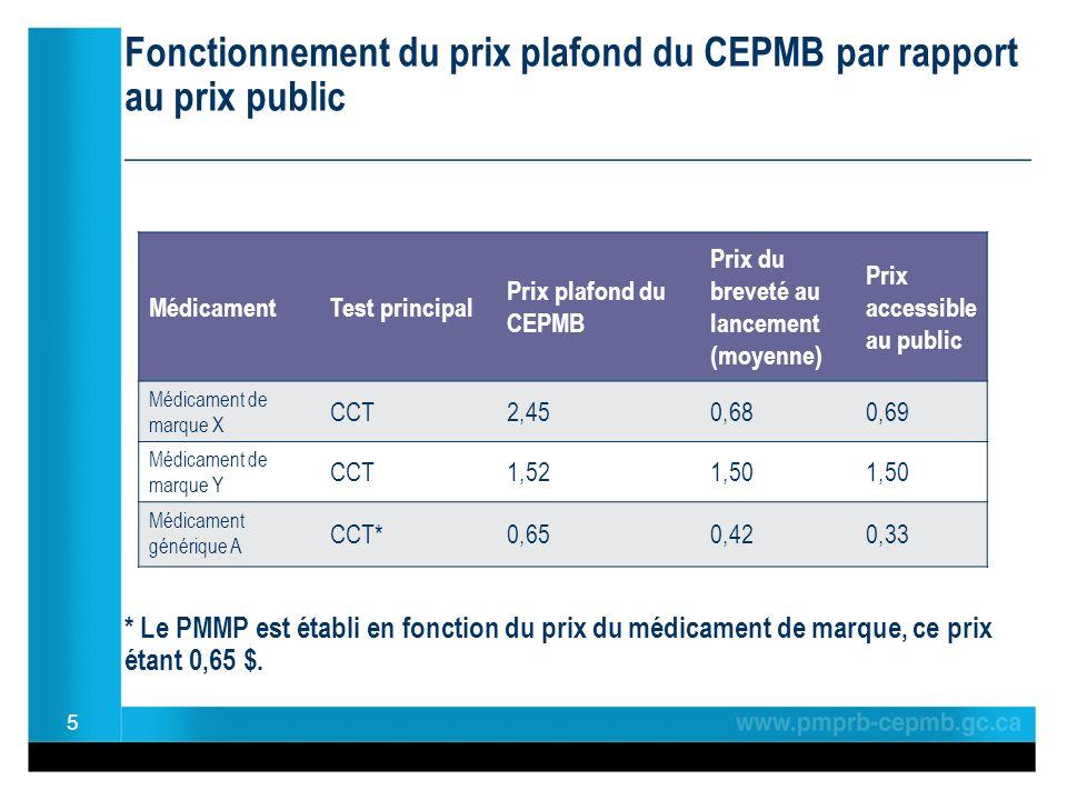Fonctionnement du prix plafond du CEPMB par rapport au prix public ________________________________________________ * Le PMMP est établi en fonction du prix du médicament de marque, ce prix étant 0,65 $.