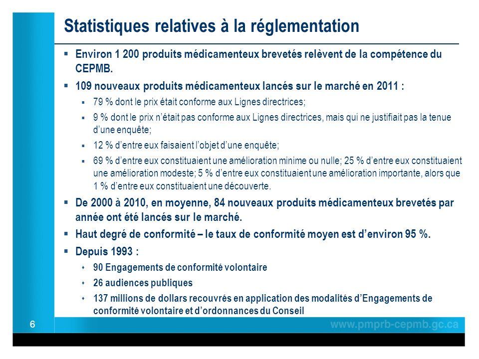 Statistiques relatives à la réglementation Environ 1 200 produits médicamenteux brevetés relèvent de la compétence du CEPMB. 109 nouveaux produits méd