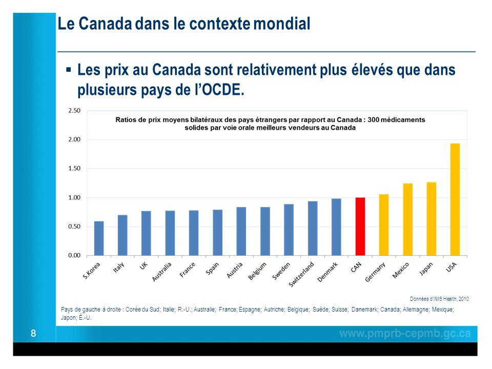 Le Canada dans le contexte mondial ________________________________________________ Les prix au Canada sont relativement plus élevés que dans plusieur