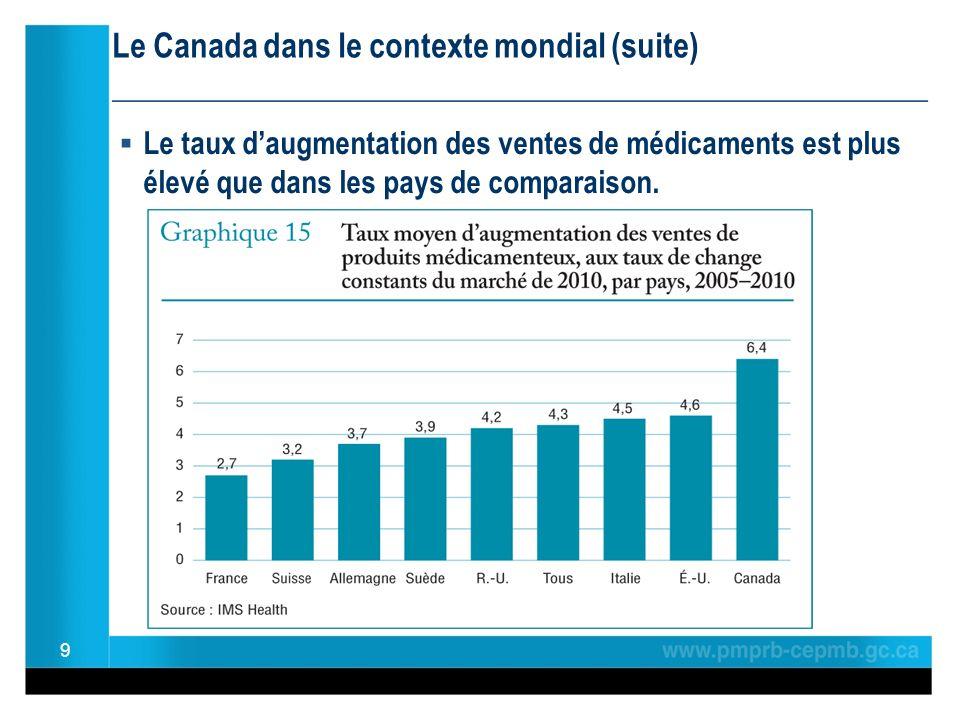 Le Canada dans le contexte mondial (suite) ________________________________________________ Le taux daugmentation des ventes de médicaments est plus élevé que dans les pays de comparaison.