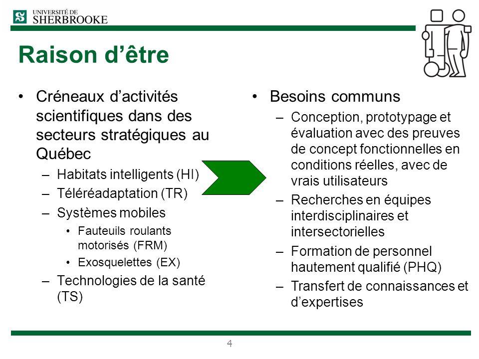 Raison dêtre Créneaux dactivités scientifiques dans des secteurs stratégiques au Québec –Habitats intelligents (HI) –Téléréadaptation (TR) –Systèmes m