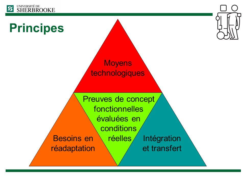 Principes Moyens technologiques Preuves de concept fonctionnelles évaluées en conditions réelles Besoins en réadaptation Intégration et transfert