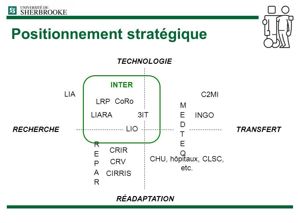 Positionnement stratégique TECHNOLOGIE RÉADAPTATION LIA LIO CRIR CIRRIS CRV INGO C2MI CHU, hôpitaux, CLSC, etc. RECHERCHE TRANSFERT INTER LIARA LRP Co