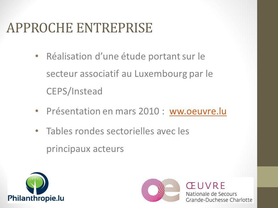 Réalisation dune étude portant sur le secteur associatif au Luxembourg par le CEPS/Instead Présentation en mars 2010 : ww.oeuvre.luww.oeuvre.lu Tables rondes sectorielles avec les principaux acteurs APPROCHE ENTREPRISE
