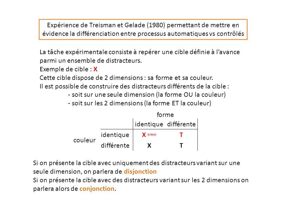 Expérience de Treisman et Gelade (1980) permettant de mettre en évidence la différenciation entre processus automatiques vs contrôlés La tâche expérimentale consiste à repérer une cible définie à lavance parmi un ensemble de distracteurs.