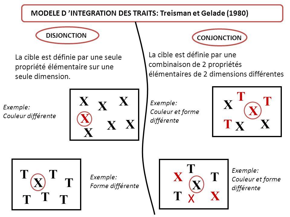 X X X X X X X X T T T T T T X T T T X X X X T T T X X X MODELE D INTEGRATION DES TRAITS: Treisman et Gelade (1980) La cible est définie par une seule propriété élémentaire sur une seule dimension.