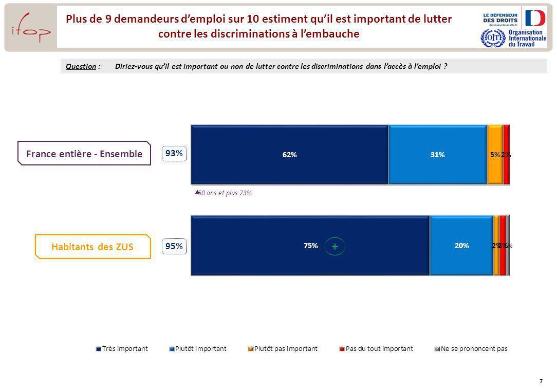 7 93% 95% Plus de 9 demandeurs demploi sur 10 estiment quil est important de lutter contre les discriminations à lembauche Question :Diriez-vous quil est important ou non de lutter contre les discriminations dans laccès à lemploi .