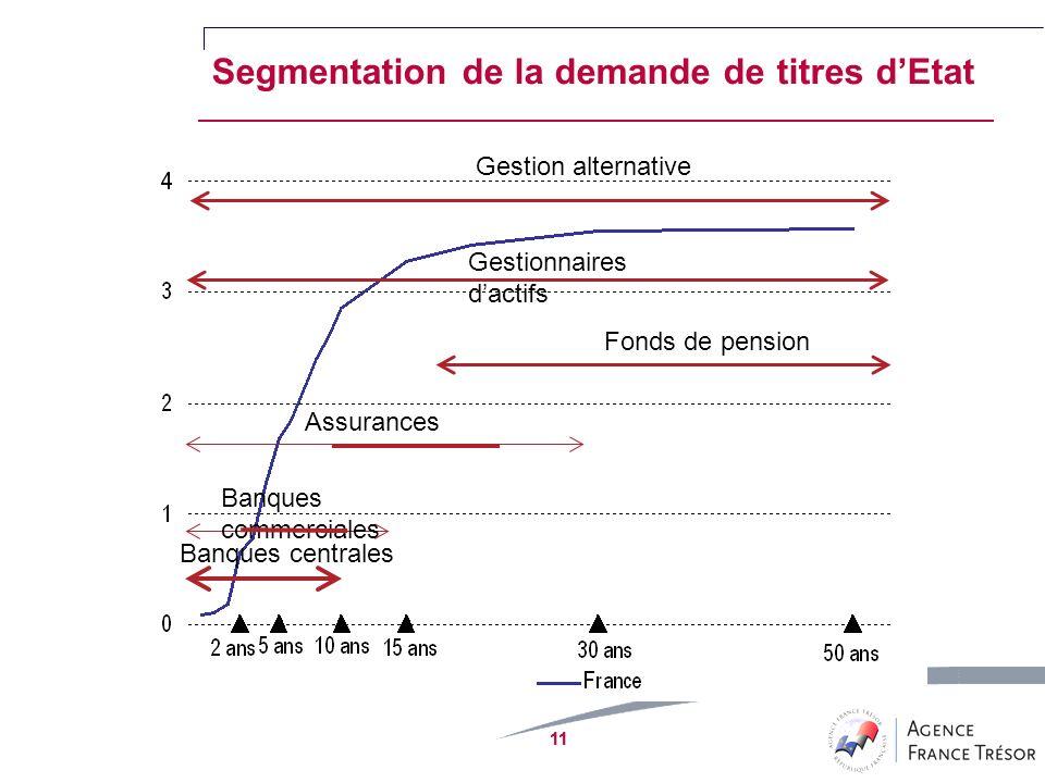 11 Fonds de pension Assurances Banques centrales Gestion alternative Segmentation de la demande de titres dEtat Gestionnaires dactifs Banques commerciales