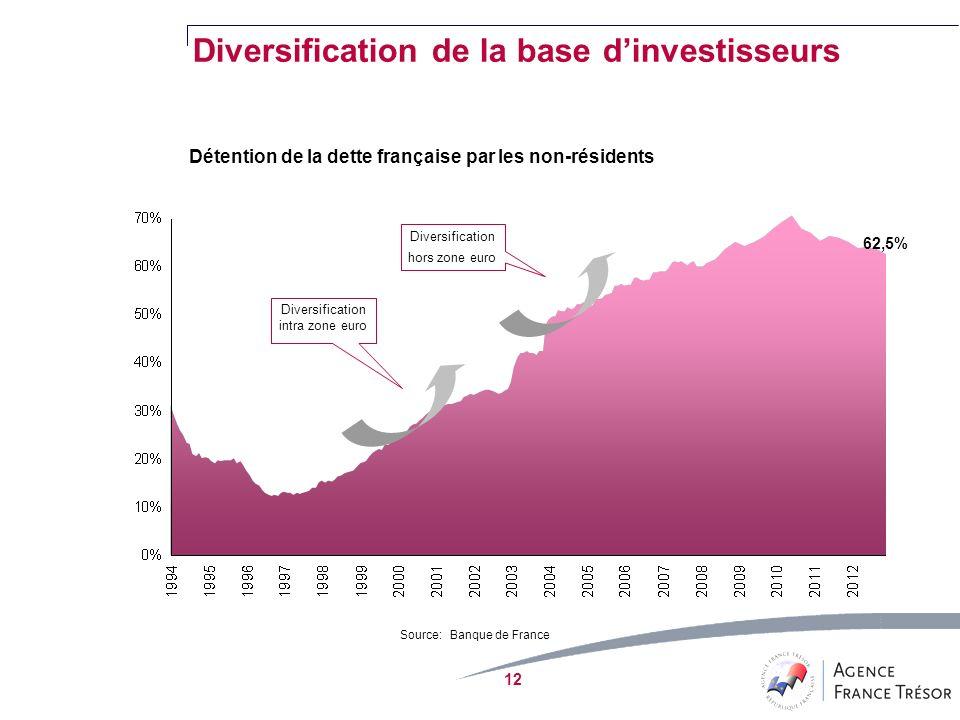 12 Détention de la dette française par les non-résidents Diversification hors zone euro Diversification intra zone euro Source: Banque de France 62,5% Diversification de la base dinvestisseurs