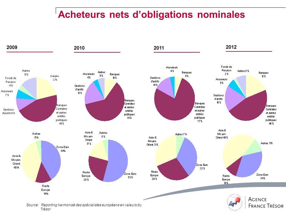 2009 20102011 2012 Acheteurs nets dobligations nominales Source: Reporting harmonisé des spécialistes européens en valeurs du Trésor