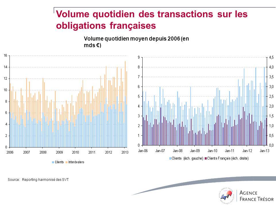 Source: Reporting harmonisé des SVT Volume quotidien moyen depuis 2006 (en mds ) Volume quotidien des transactions sur les obligations françaises