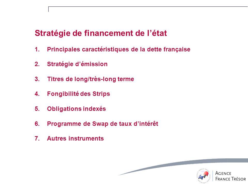 Stratégie de financement de létat 1.Principales caractéristiques de la dette française 2.Stratégie démission 3.Titres de long/très-long terme 4.Fongibilité des Strips 5.Obligations indexés 6.Programme de Swap de taux dintérêt 7.Autres instruments