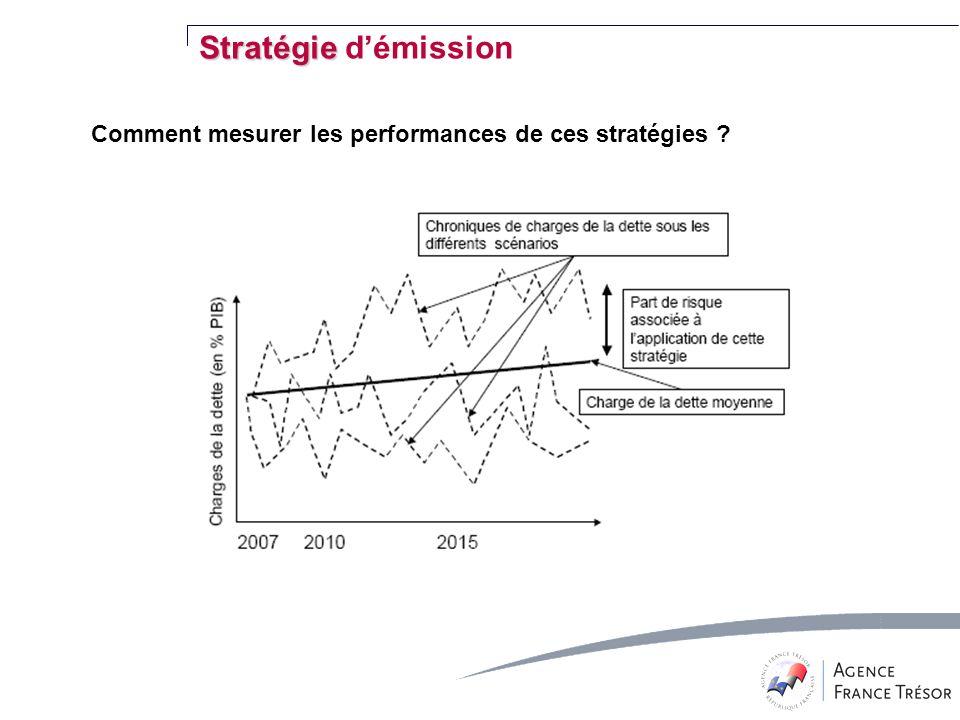 Comment mesurer les performances de ces stratégies ? Stratégie Stratégie démission