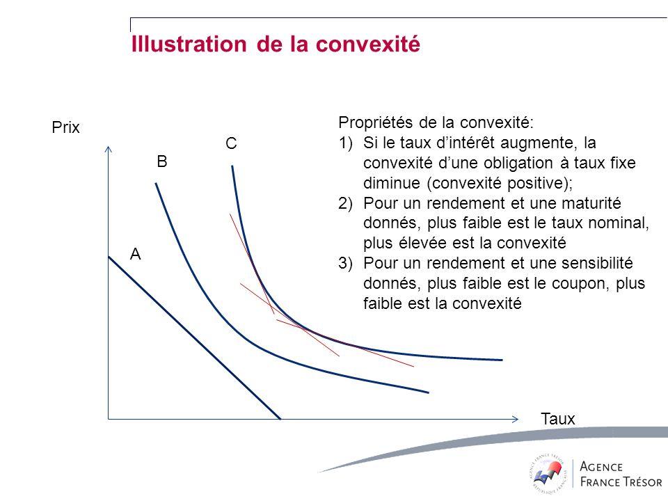Illustration de la convexité Prix Taux A B C Propriétés de la convexité: 1)Si le taux dintérêt augmente, la convexité dune obligation à taux fixe diminue (convexité positive); 2)Pour un rendement et une maturité donnés, plus faible est le taux nominal, plus élevée est la convexité 3)Pour un rendement et une sensibilité donnés, plus faible est le coupon, plus faible est la convexité