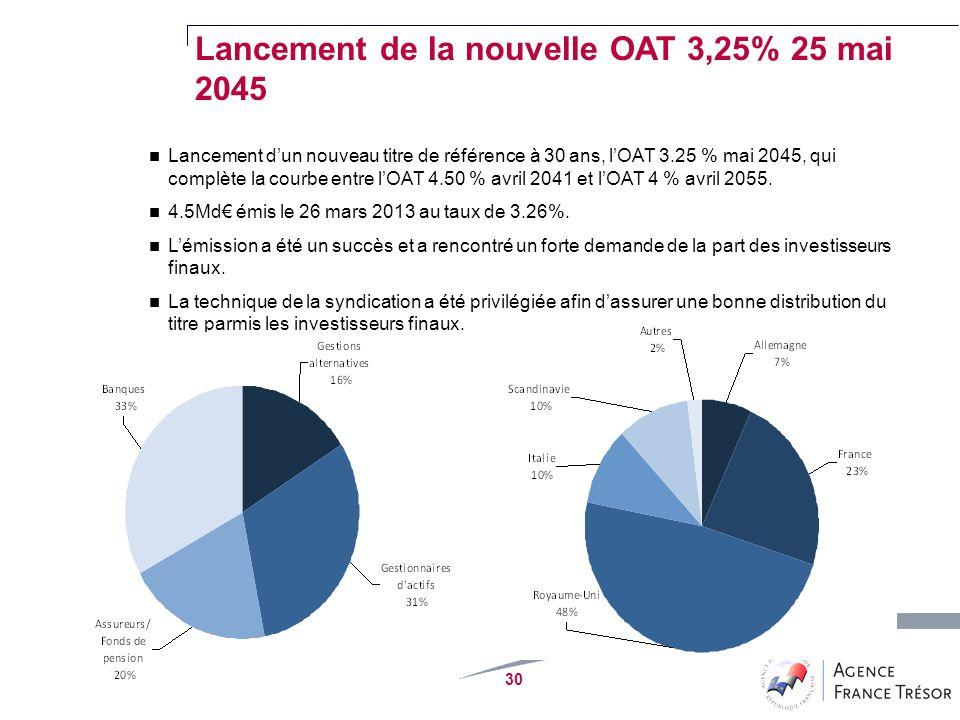 30 Lancement dun nouveau titre de référence à 30 ans, lOAT 3.25 % mai 2045, qui complète la courbe entre lOAT 4.50 % avril 2041 et lOAT 4 % avril 2055.